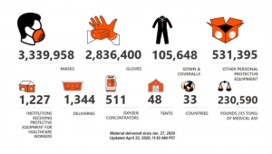 Infographic displaying protective equipment delivered to healthcare workers